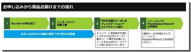 PS4受け取りまでの流れ