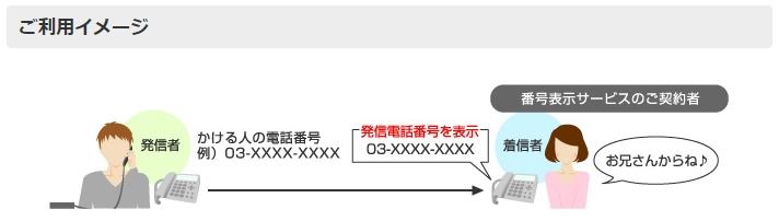 NURO光でんわ番号表示イメージ