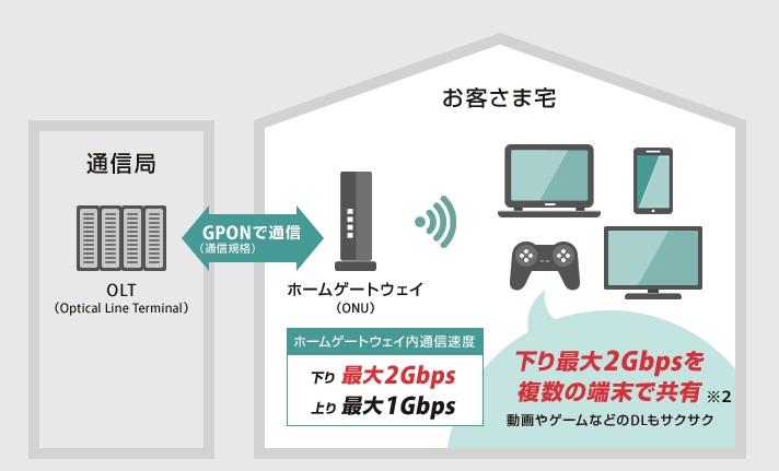 下り2Gbpsのテクノロジー